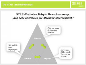 STAR_Interviewmethode