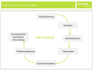 obc_grafik_360grad-feedback