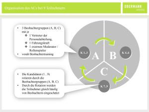 obc_grafik_ac-organisation