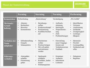obc_grafik_teamentwicklung-phasen