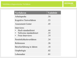 obc_grafik_validitaet-eignungsdiagnostik