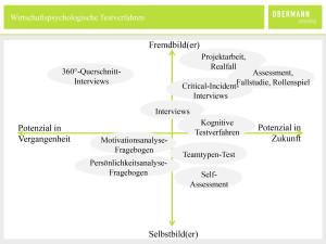 obc_grafik_wirtschaftspsychologie-testverfahren