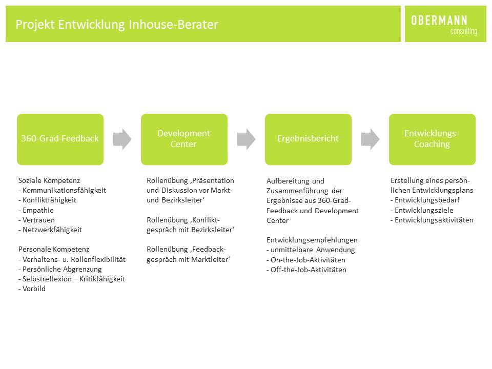 Entwicklung Inhouse-Berater - Obermann Consulting » Obermann Consulting