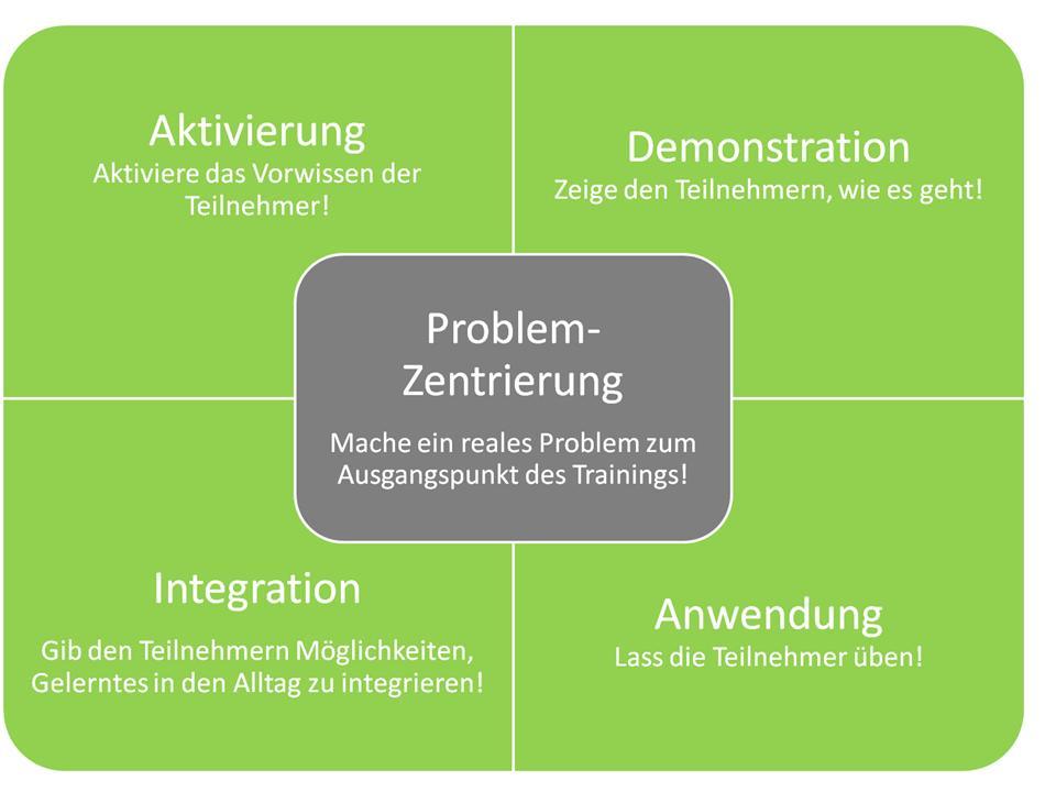 Artikel 3 - Performance Improvement Tools_Abb. 1