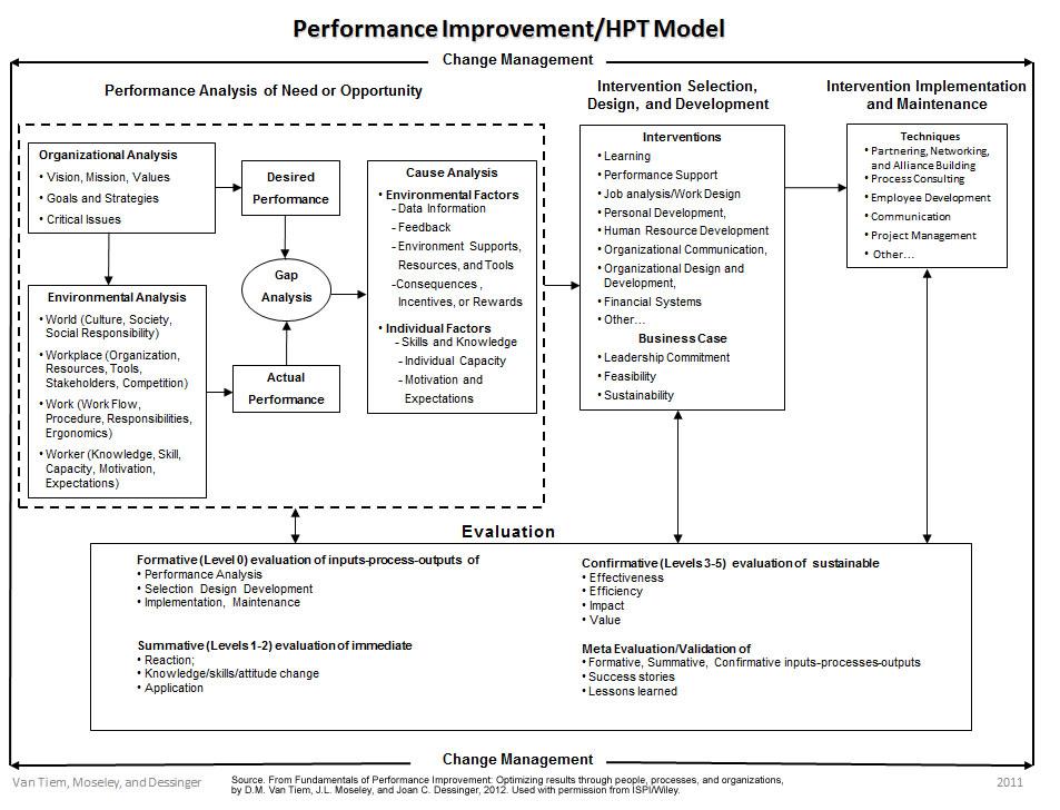 Abbildung 1: Performance Improvement-Prozessmodell (http://www.ispi.org/images/HPT-Model/HPT-Model-2012.jpg)