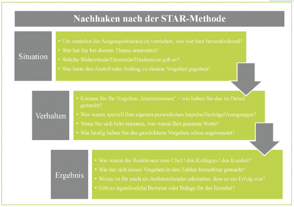 STAR-Methode