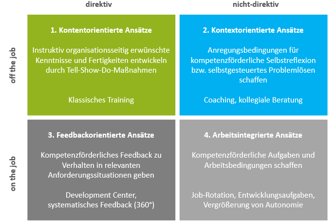 Development-Programme