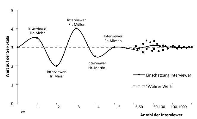 Abbildung 1: Einschätzung der Interviewer zu einer Kompetenz