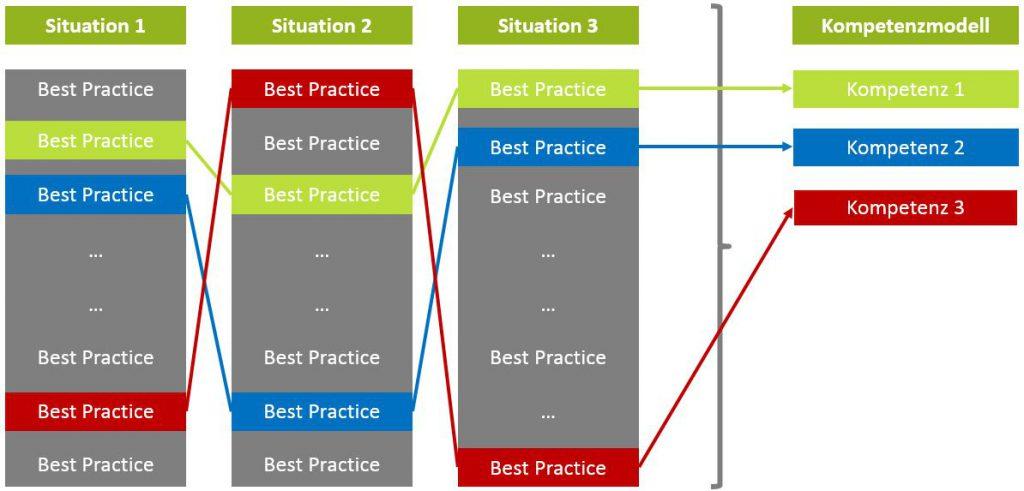 Abbildung 4: Ableitung von Kompetemzen aus Ergebnissen der Critical Incident-Analyse: Zusammenfassung von Best-Practice-Verhaltensweisen