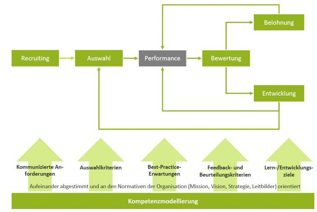 Abbildung 1: Kompetenzmodell als Basis eines einheitlichen Human Resources Management