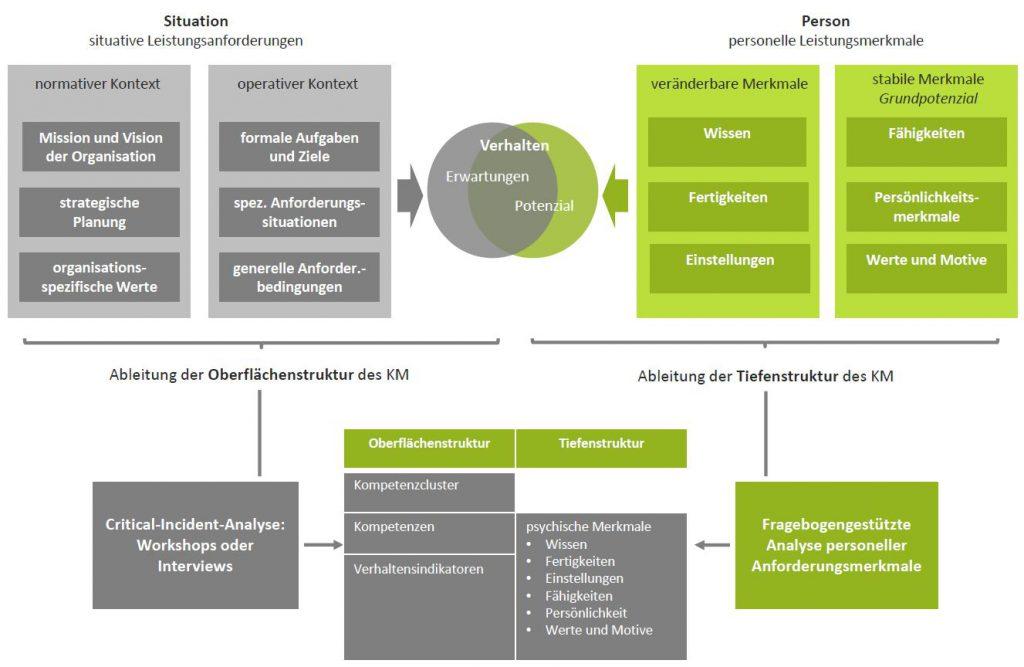 Abbildung 2: Kompetenzmodellierung: Analysefelder, Ableitungslogik und Analysemethoden