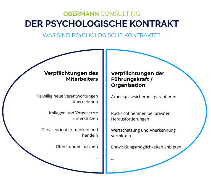 Kontrakte