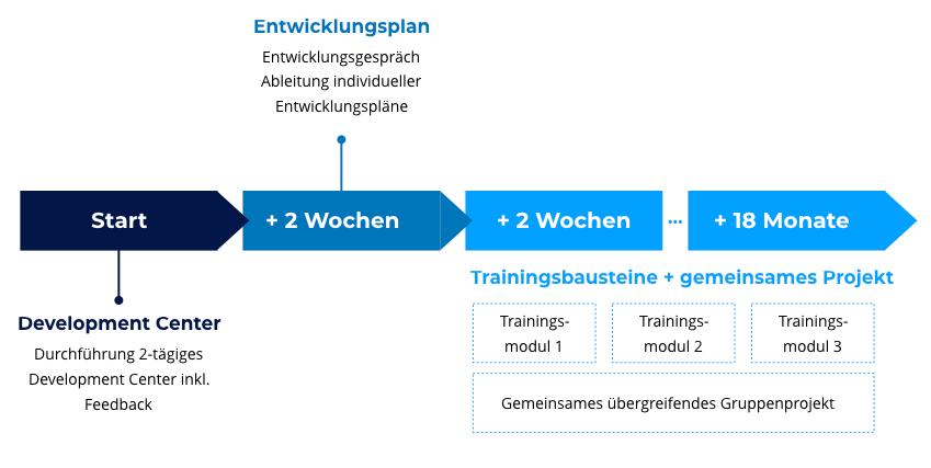 Programmdesign_Fuehrungskräfeentwicklung